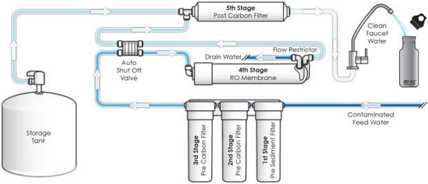 RO Drinking Water System Diagram